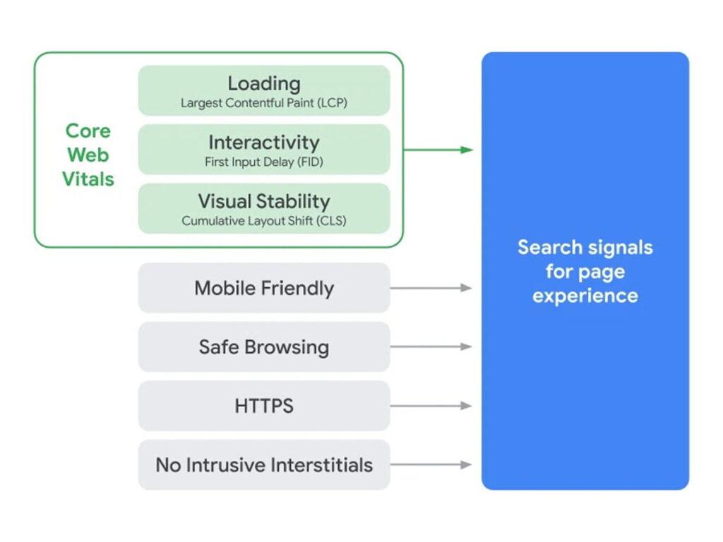 schéma critères qualité expérience utilisateur site internet pour Google